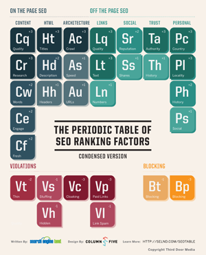 Periodic Table of SEO Elements